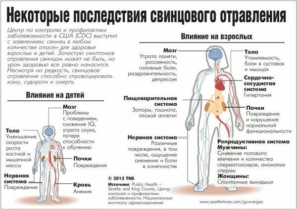 Последствия свинцового отравления