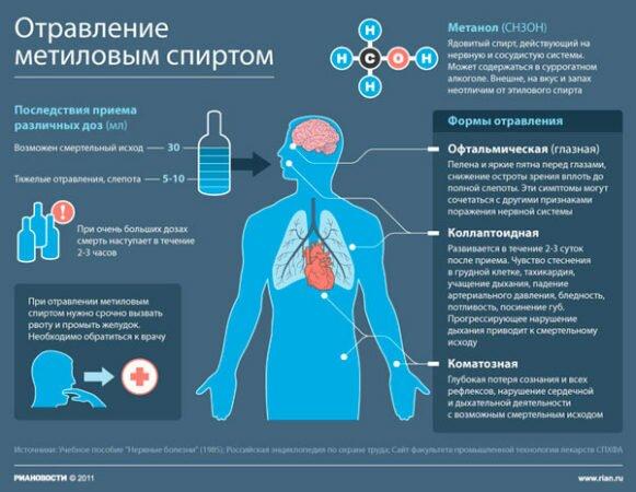 Действие метилового спирта на организм человека