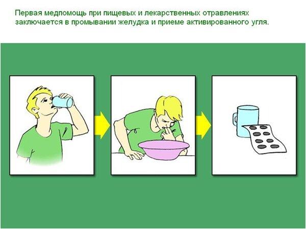 Передозировка цитрамоном: первая помощь